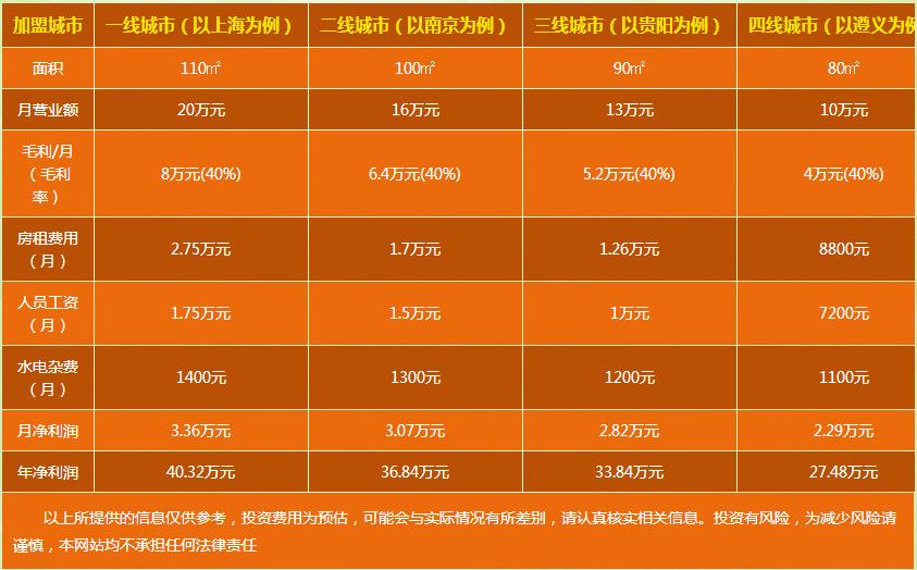 翡翠加盟店利润分析图